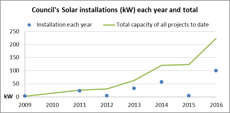 Graph of installations to 2016